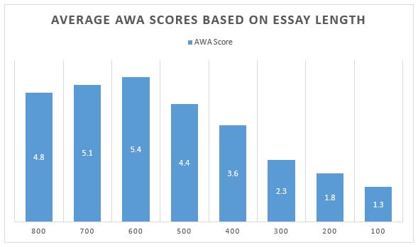 Average AWA Scores Essay Length